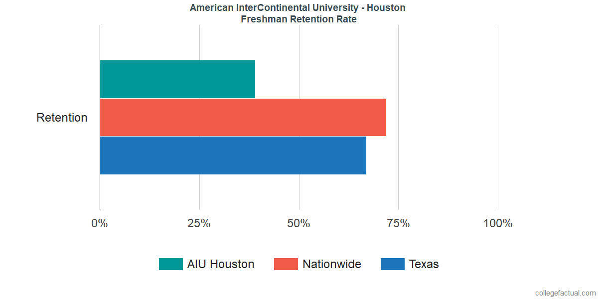 Freshman Retention Rate at American InterContinental University - Houston