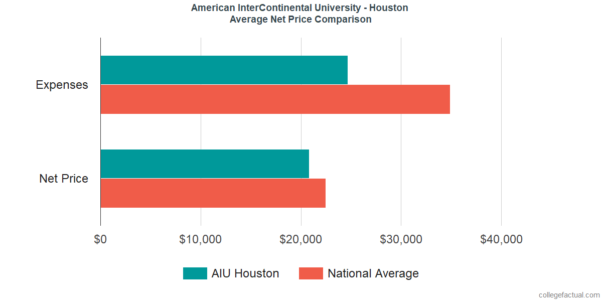 Net Price Comparisons at American InterContinental University - Houston