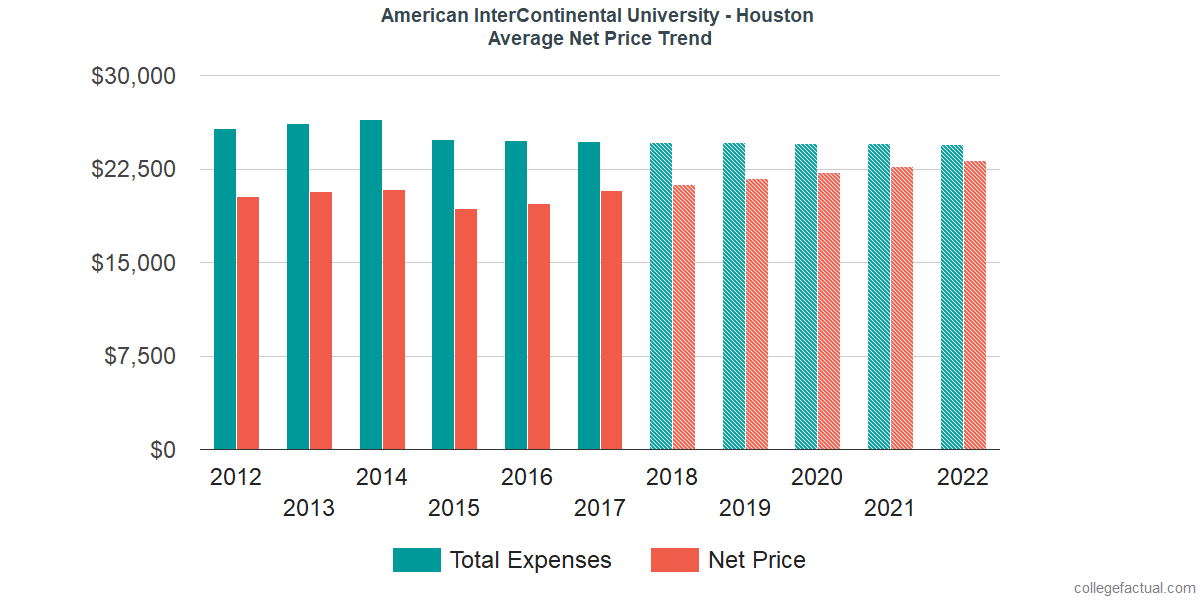 Average Net Price at American InterContinental University - Houston