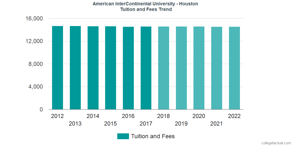 Tuition and Fees Trends at American InterContinental University - Houston