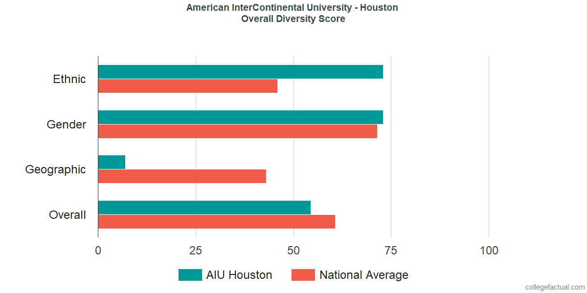 Overall Diversity at American InterContinental University - Houston