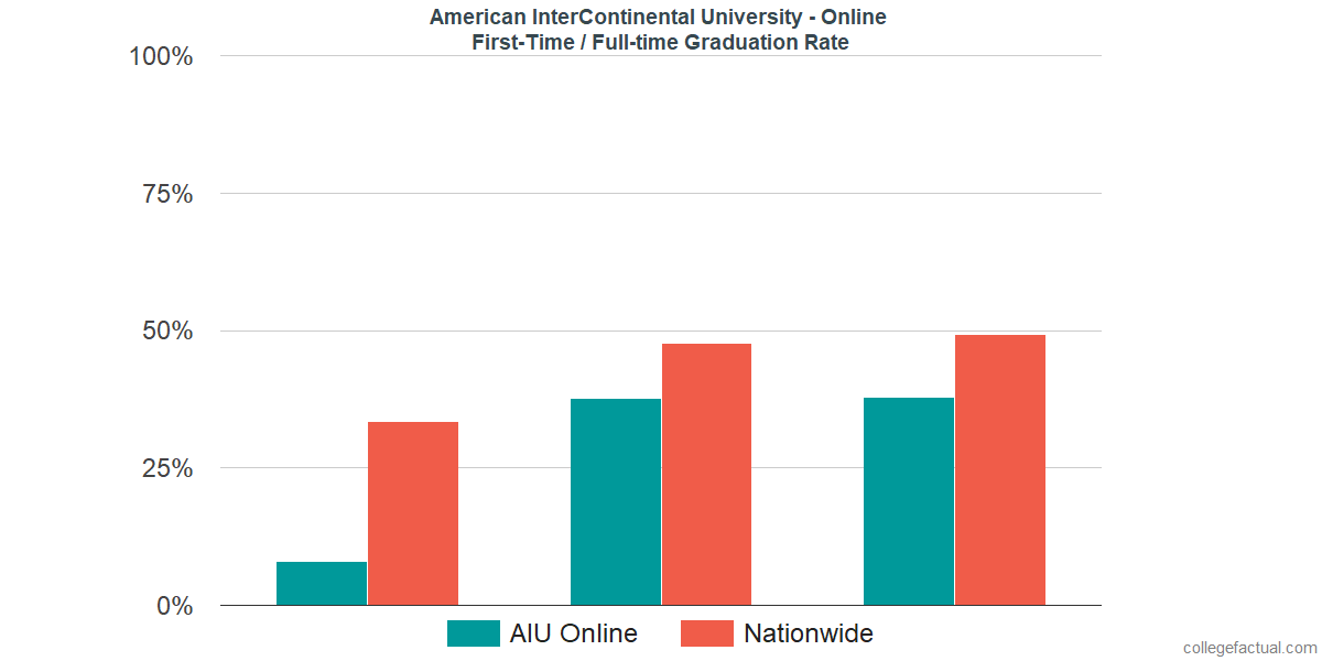 Graduation rates for first-time / full-time students at American InterContinental University - Online