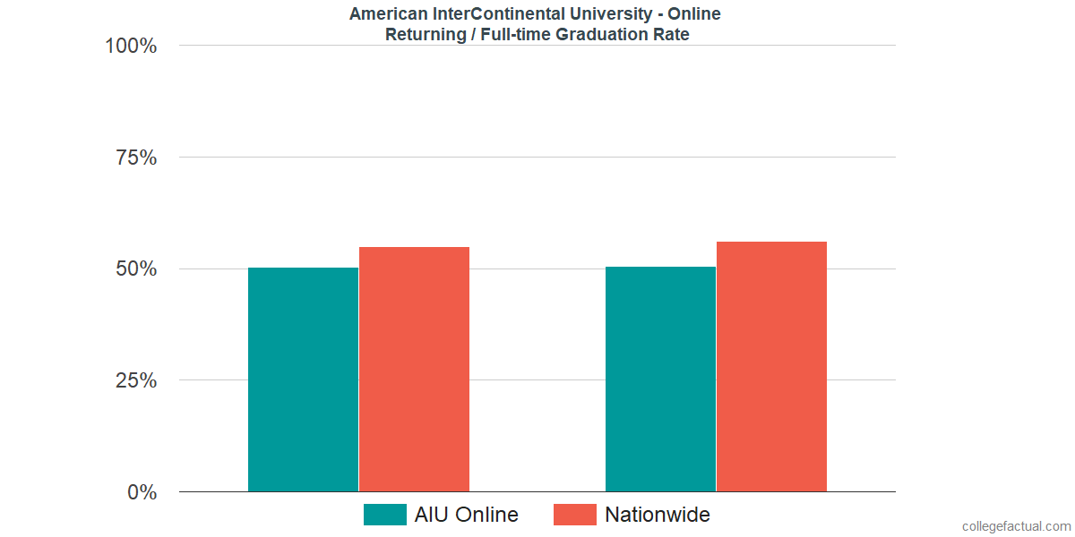 Graduation rates for returning / full-time students at American InterContinental University - Online
