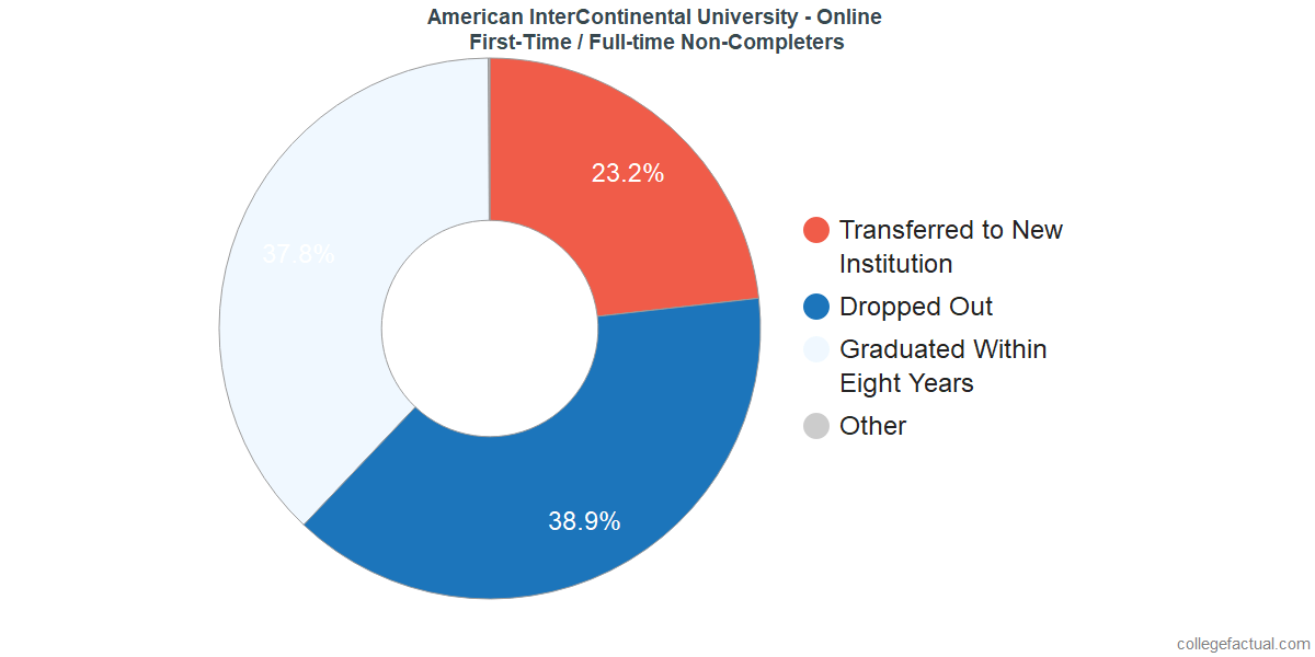 Non-completion rates for first-time / full-time students at American InterContinental University - Online