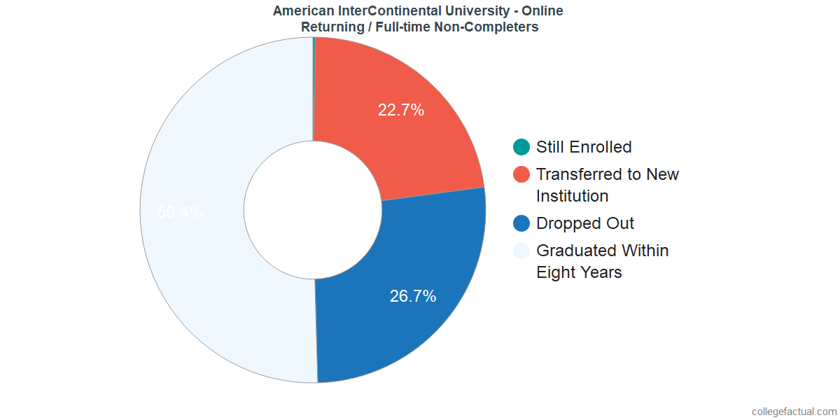 Non-completion rates for returning / full-time students at American InterContinental University - Online