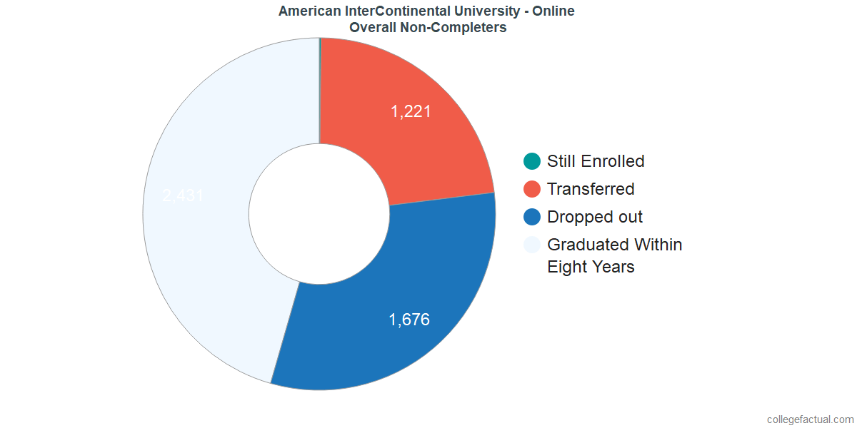outcomes for students who failed to graduate from American InterContinental University - Online