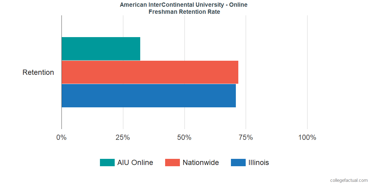 Freshman Retention Rate at American InterContinental University - Online