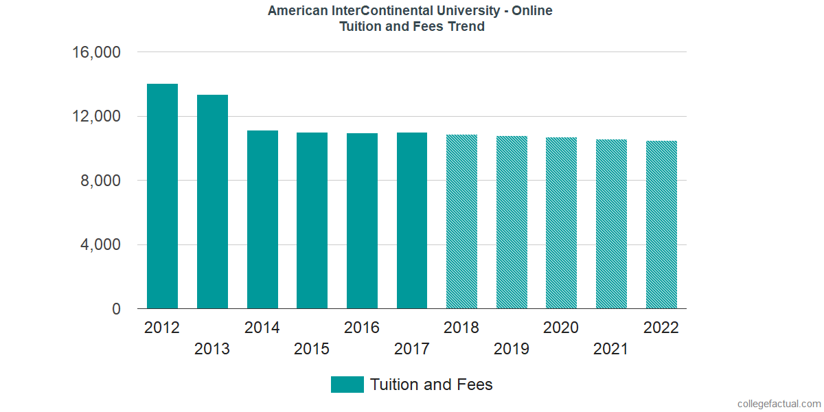 Tuition and Fees Trends at American InterContinental University - Online