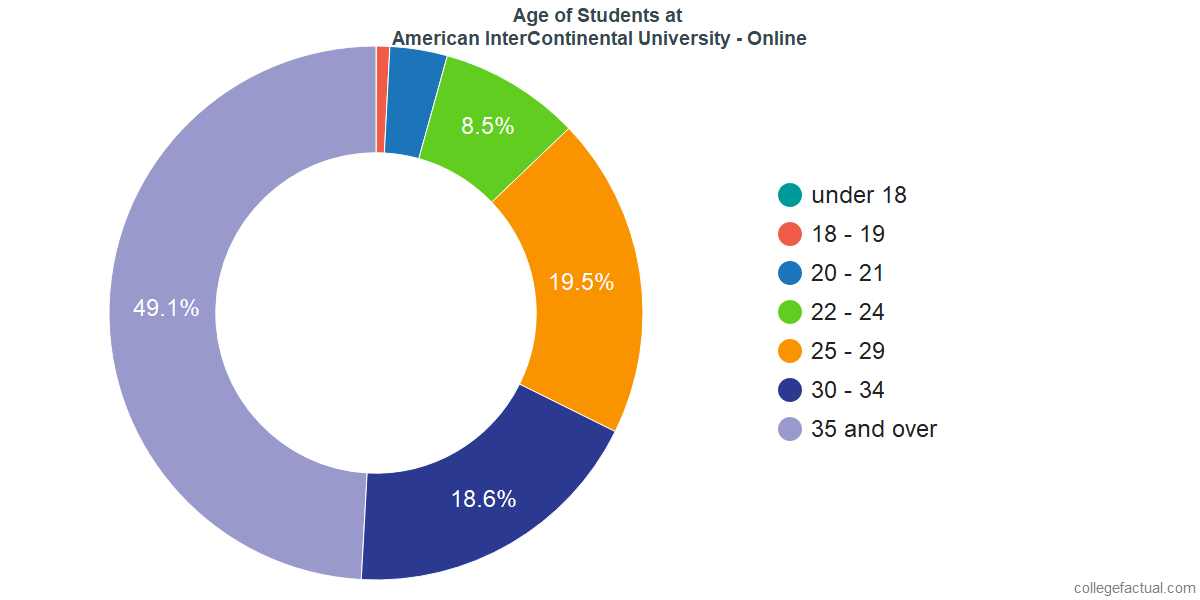 Age of Undergraduates at American InterContinental University - Online