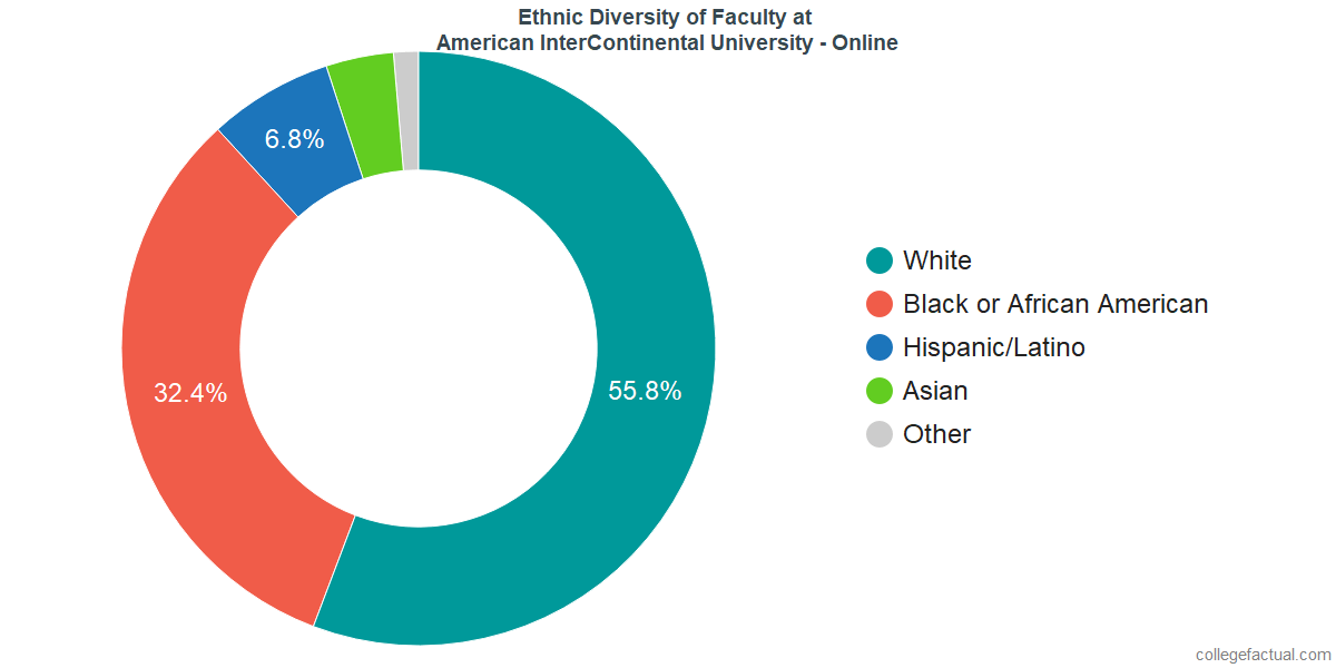 Ethnic Diversity of Faculty at American InterContinental University - Online