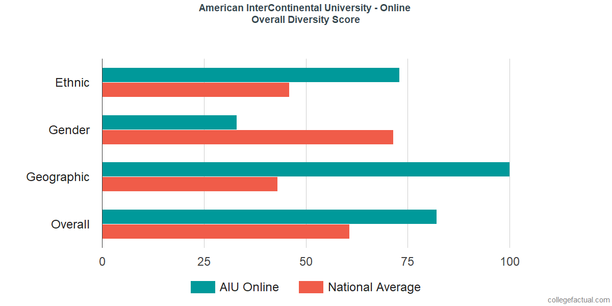 Overall Diversity at American InterContinental University - Online