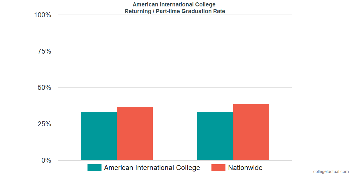 Graduation rates for returning / part-time students at American International College