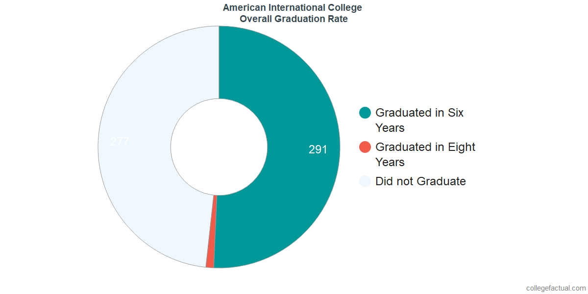 Undergraduate Graduation Rate at American International College