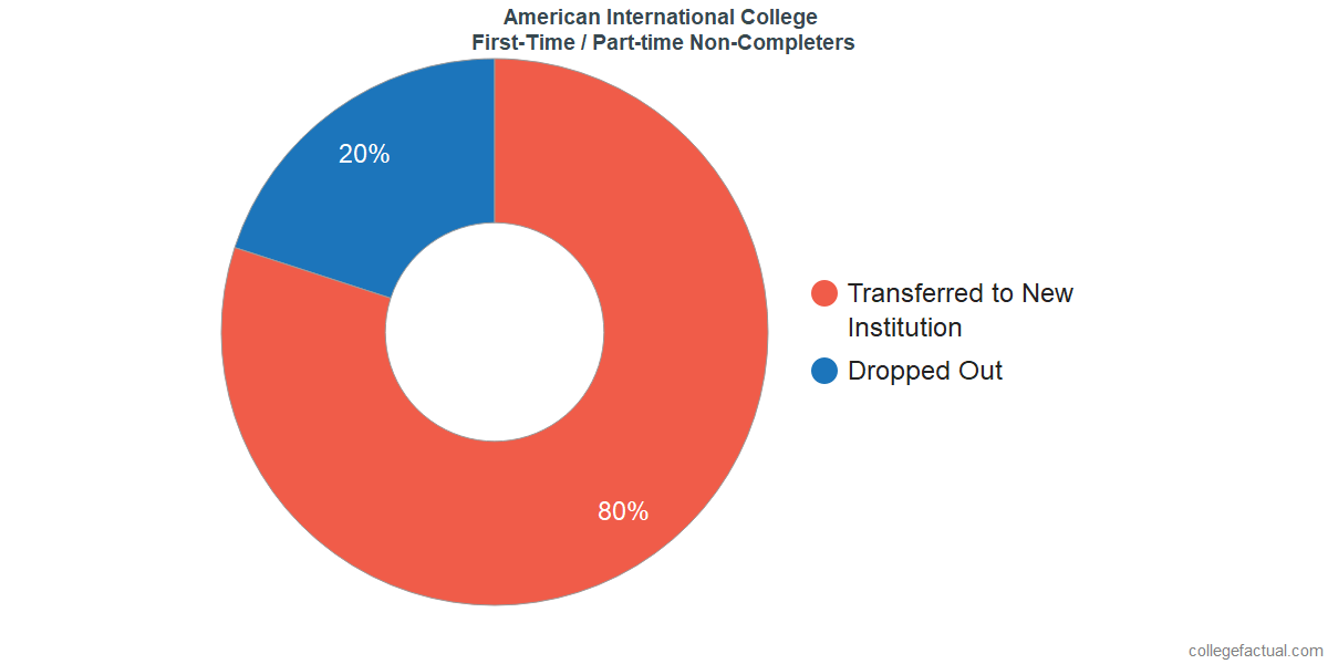 Non-completion rates for first-time / part-time students at American International College