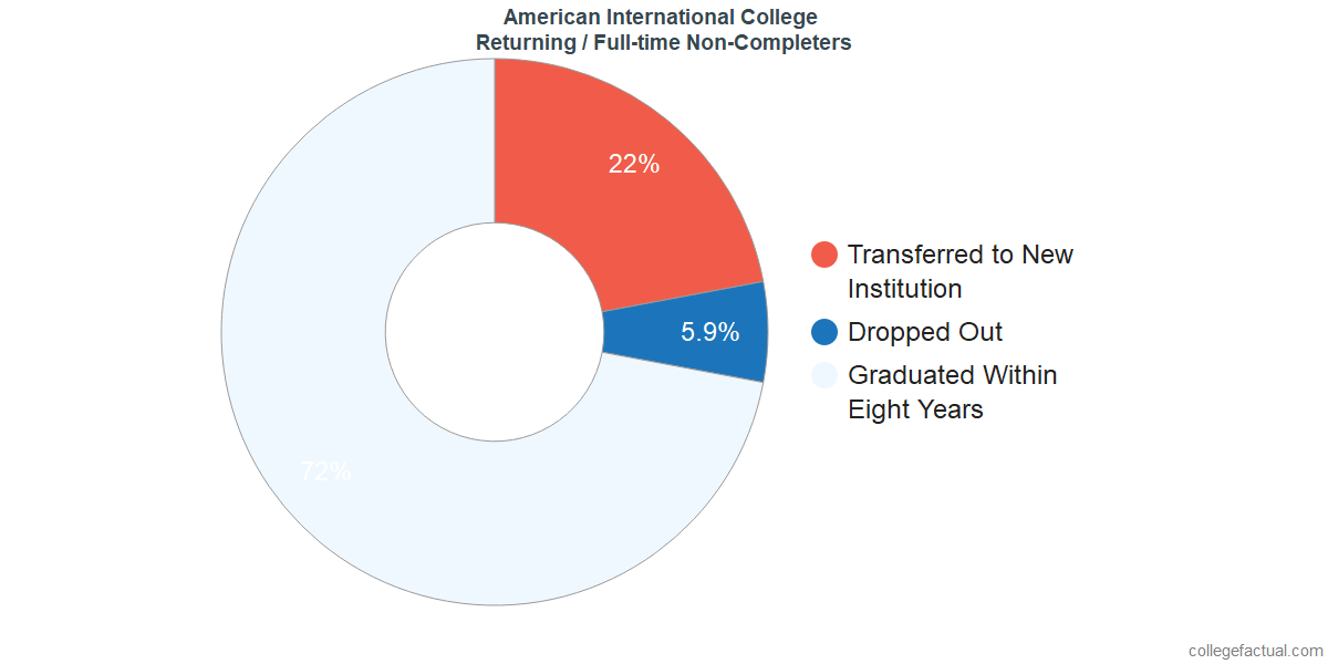 Non-completion rates for returning / full-time students at American International College