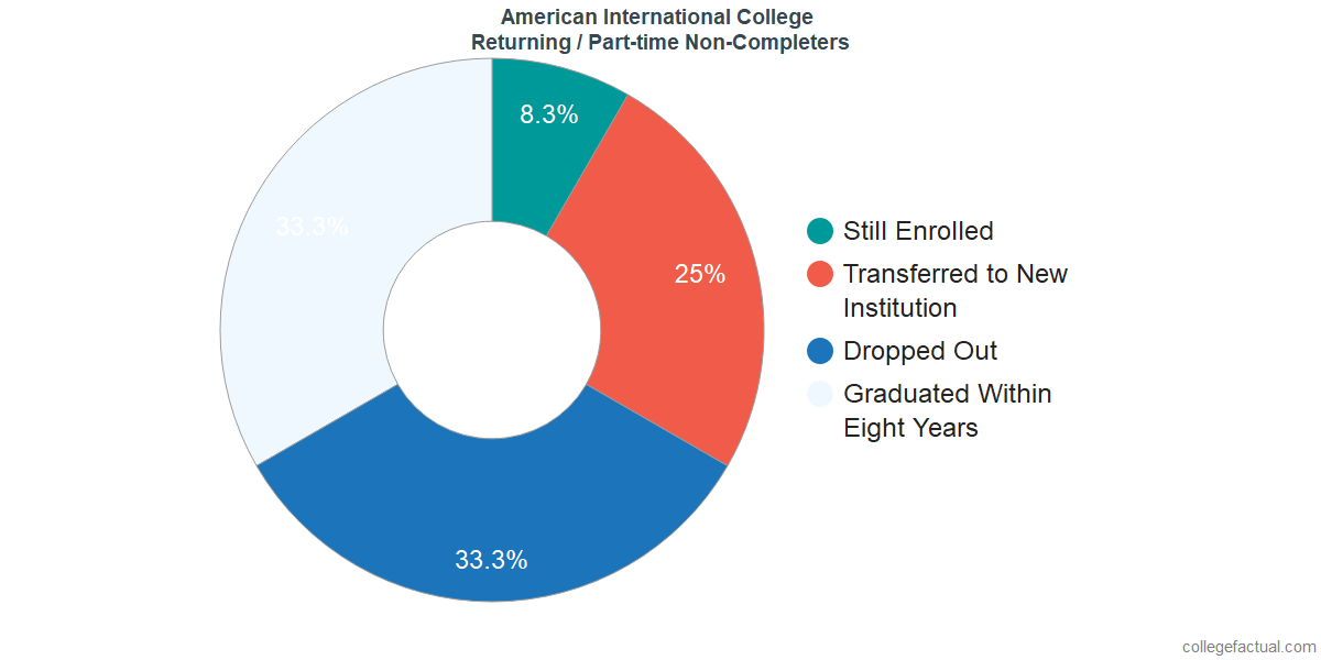 Non-completion rates for returning / part-time students at American International College