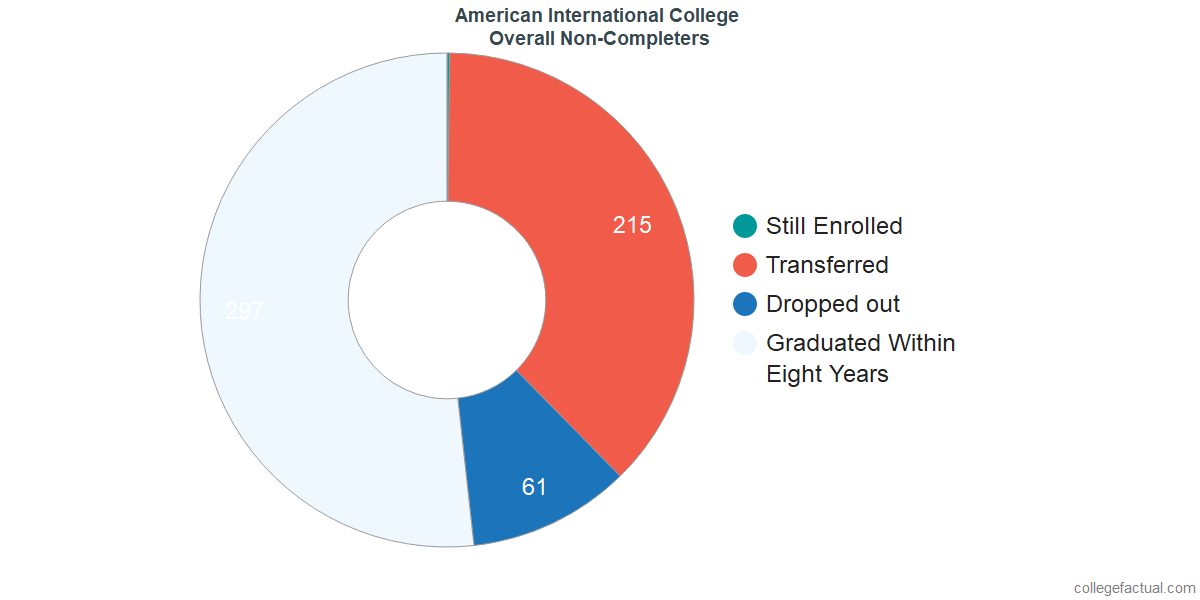 outcomes for students who failed to graduate from American International College