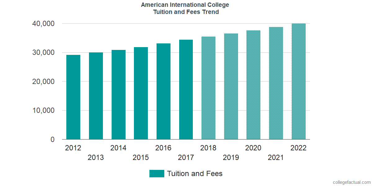 Tuition and Fees Trends at American International College