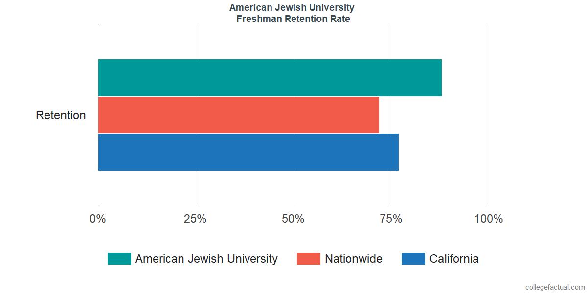 American Jewish UniversityFreshman Retention Rate