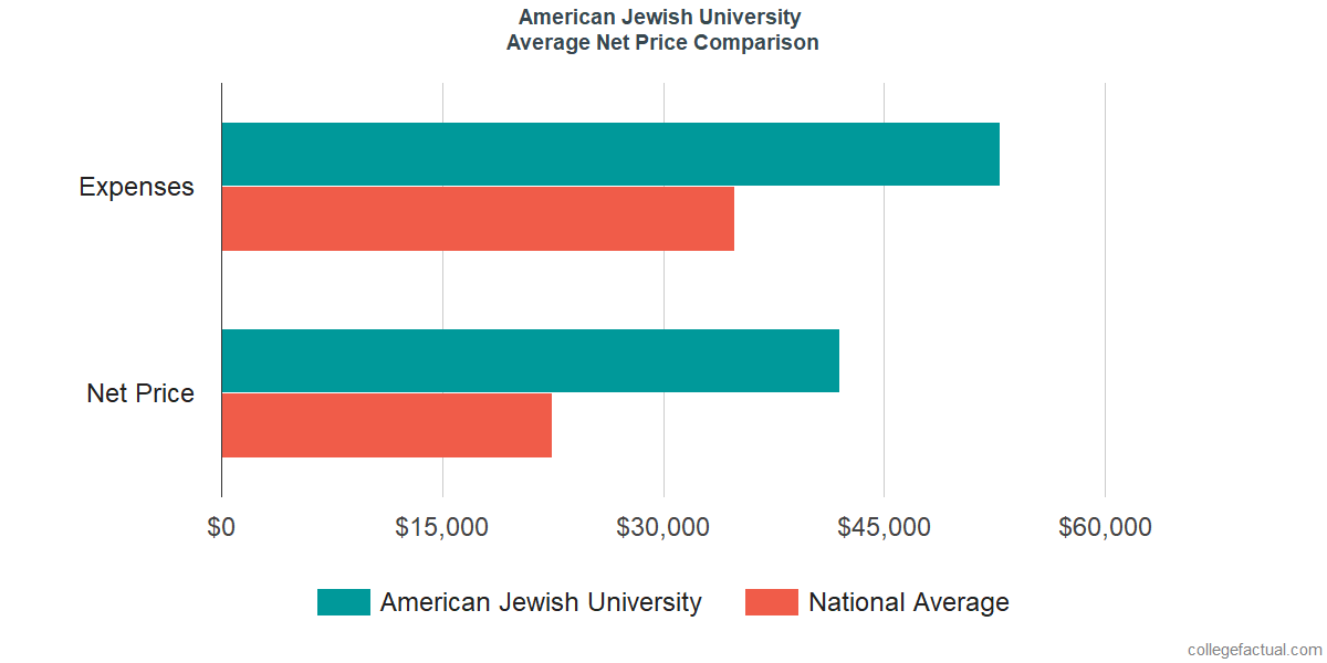 Net Price Comparisons at American Jewish University