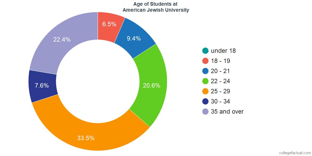 Age of Undergraduates at American Jewish University