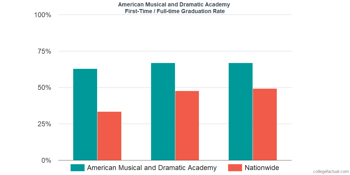 Graduation rates for first-time / full-time students at American Musical and Dramatic Academy