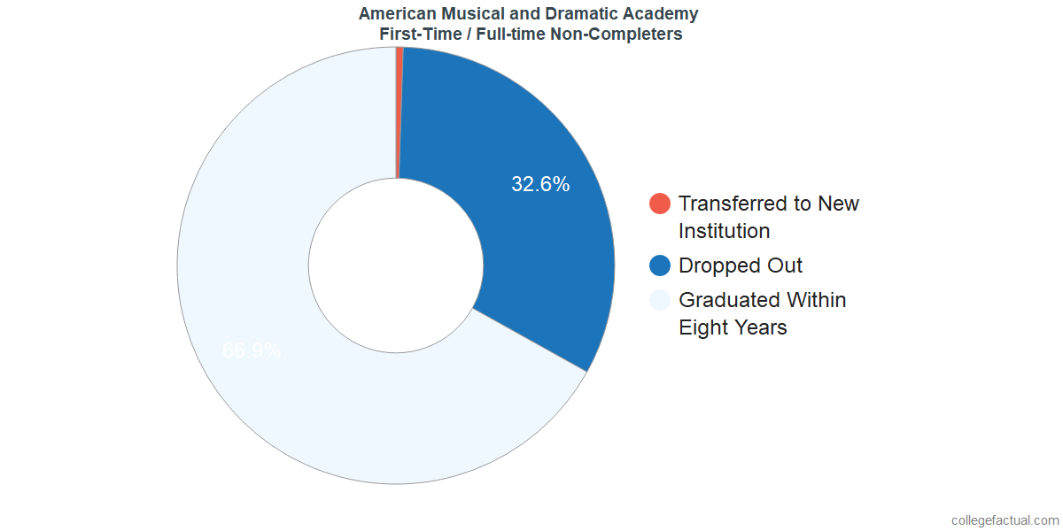 Non-completion rates for first-time / full-time students at American Musical and Dramatic Academy