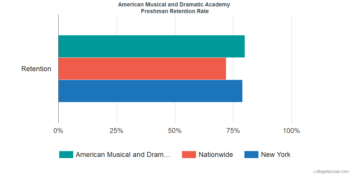 Freshman Retention Rate at American Musical and Dramatic Academy