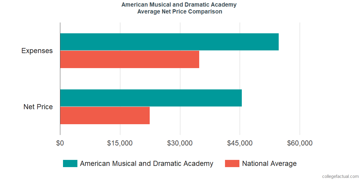Net Price Comparisons at American Musical and Dramatic Academy