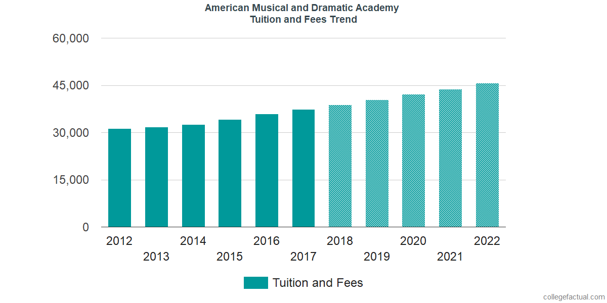 Tuition and Fees Trends at American Musical and Dramatic Academy