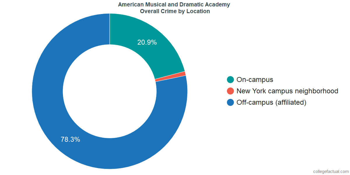 Overall Crime and Safety Incidents at American Musical and Dramatic Academy by Location