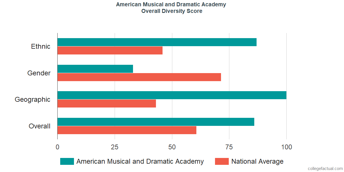 Overall Diversity at American Musical and Dramatic Academy