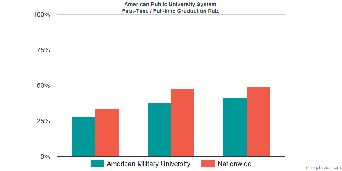Graduation rates for first-time / full-time students at American Public University System