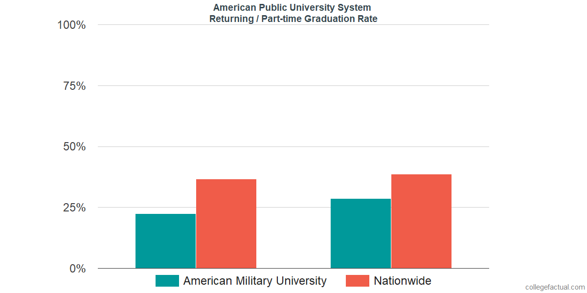 Graduation rates for returning / part-time students at American Public University System