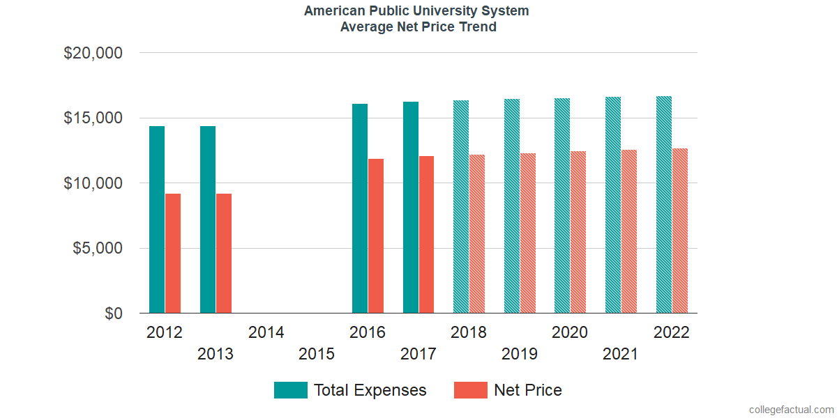 Net Price Trends at American Public University System