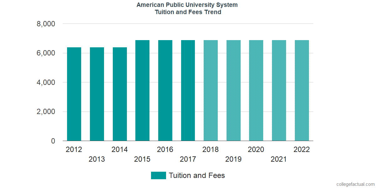 Tuition and Fees Trends at American Public University System