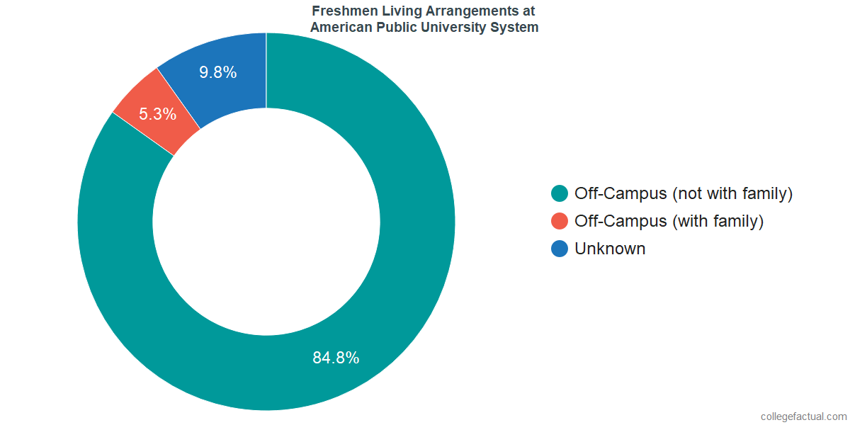Freshmen Living Arrangements at American Public University System