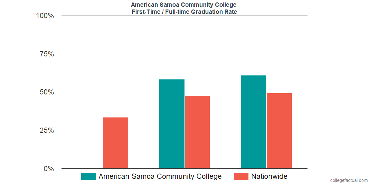Graduation rates for first-time / full-time students at American Samoa Community College