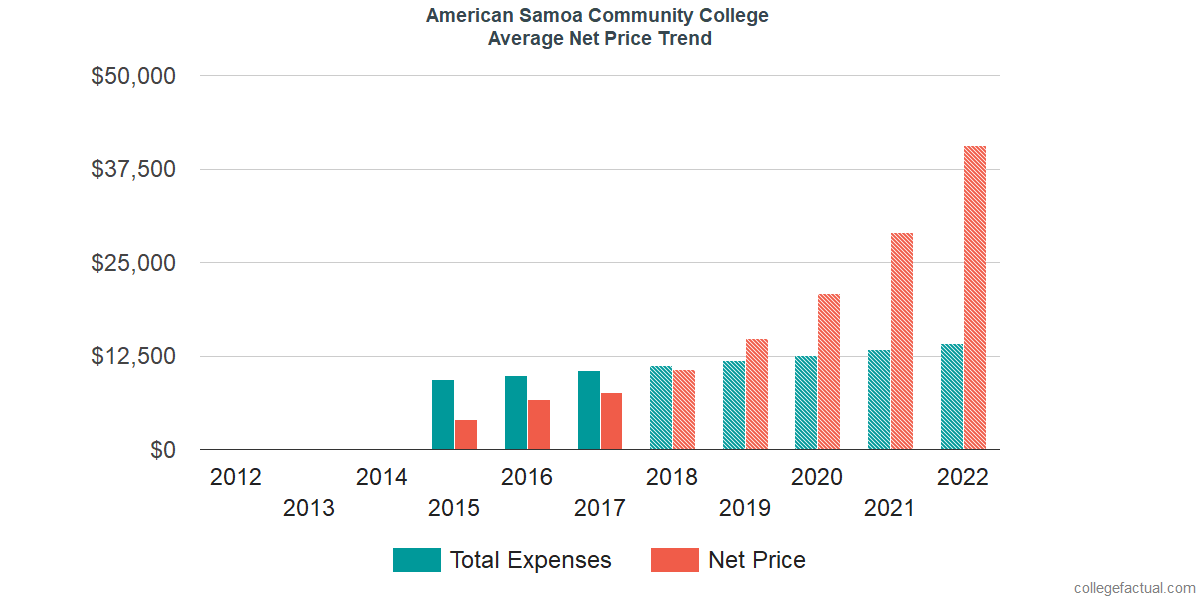 Net Price Trends at American Samoa Community College