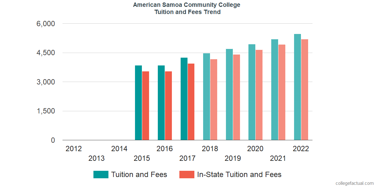 Tuition and Fees Trends at American Samoa Community College