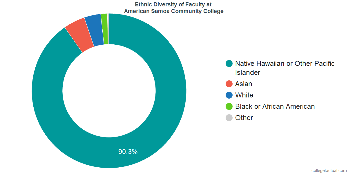 Ethnic Diversity of Faculty at American Samoa Community College