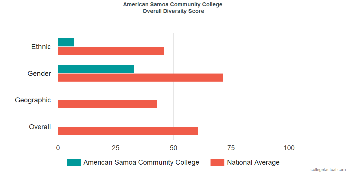 Overall Diversity at American Samoa Community College