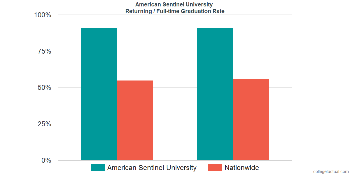 Graduation rates for returning / full-time students at American Sentinel University