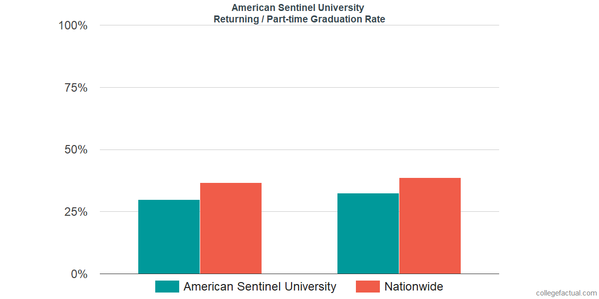 Graduation rates for returning / part-time students at American Sentinel University
