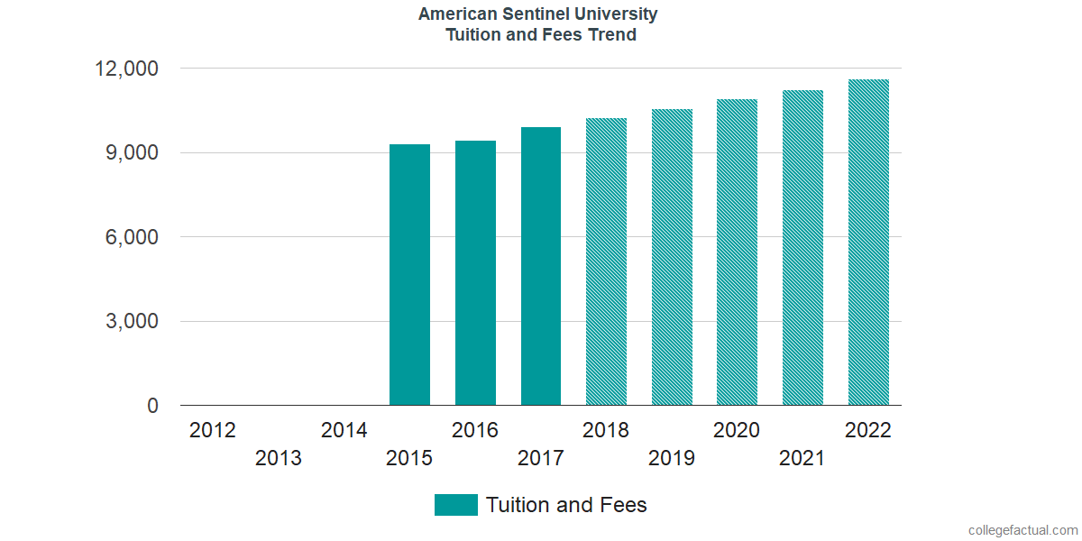 Tuition and Fees Trends at American Sentinel University