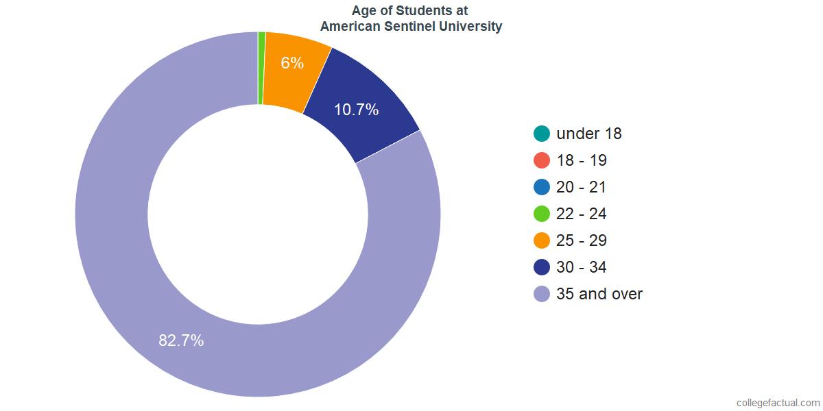 Age of Undergraduates at American Sentinel University