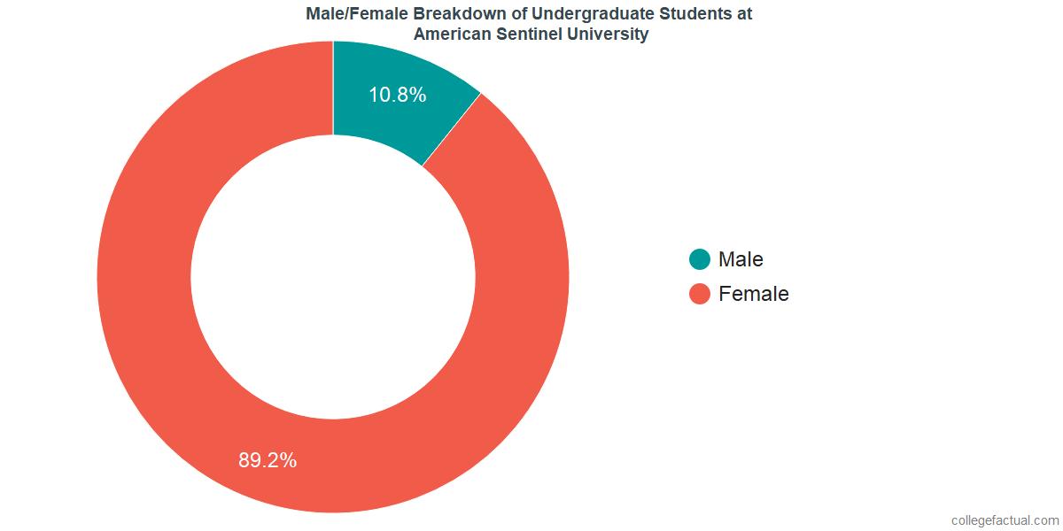 Male/Female Diversity of Undergraduates at American Sentinel University