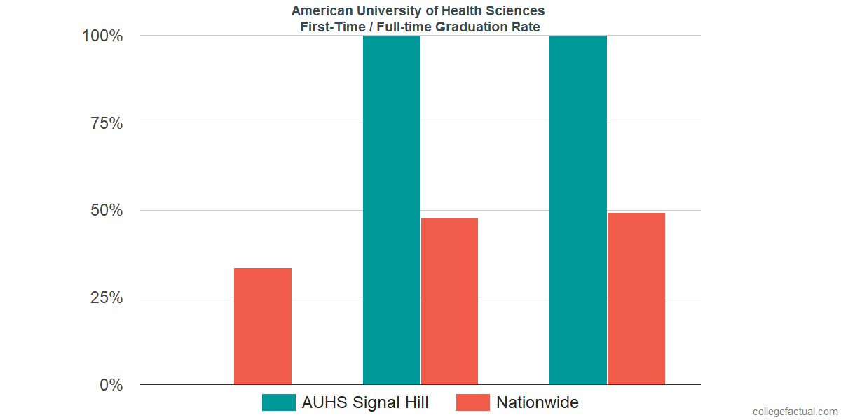Graduation rates for first-time / full-time students at American University of Health Sciences