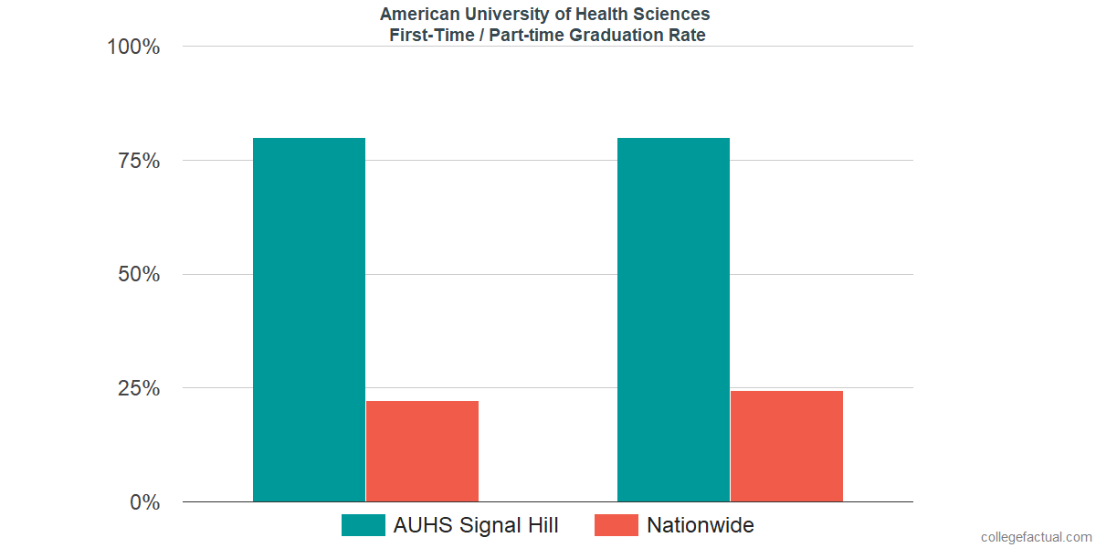 Graduation rates for first-time / part-time students at American University of Health Sciences