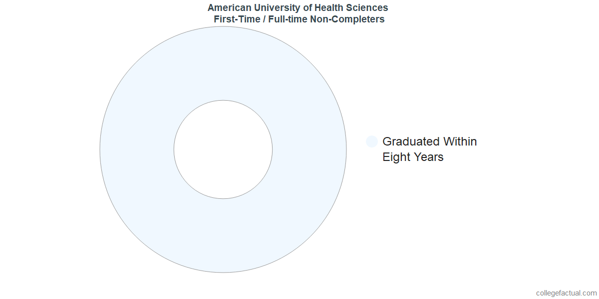 Non-completion rates for first-time / full-time students at American University of Health Sciences
